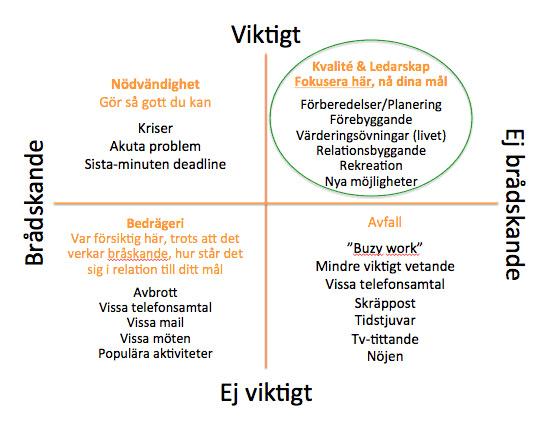 viktigt-bradskande-chart